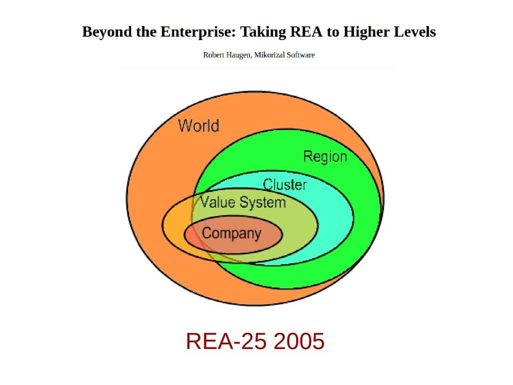 REA-25 2005