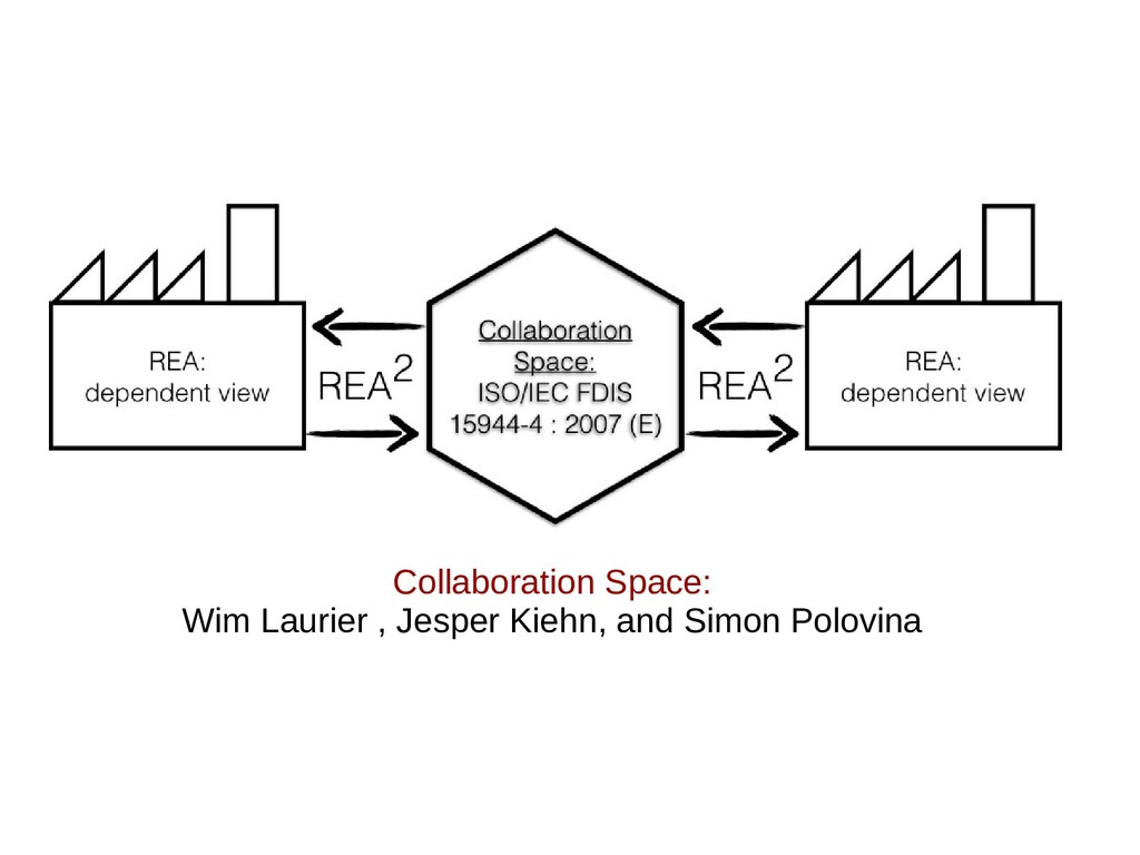 Collaboration Space: Wim Laurier , Jesper Kiehn...
