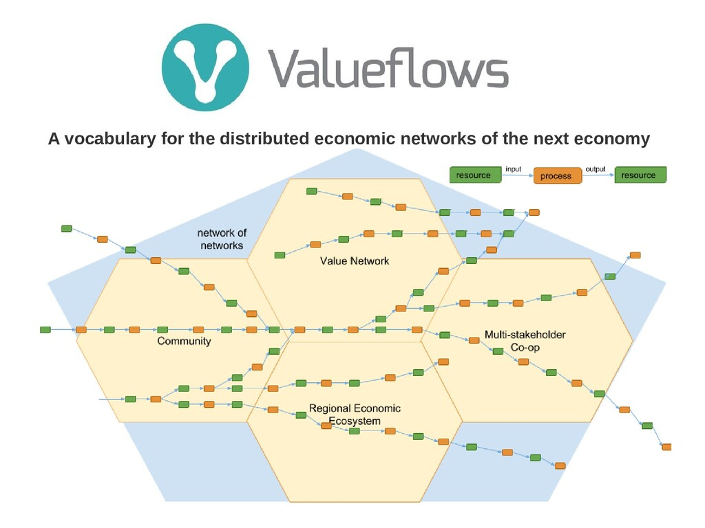 A vocabulary for the distributed economic netwo...