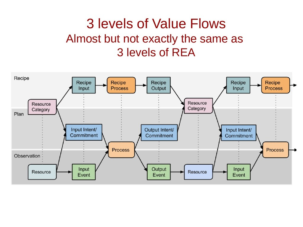 3 levels of Value Flows Almost but not exactly ...