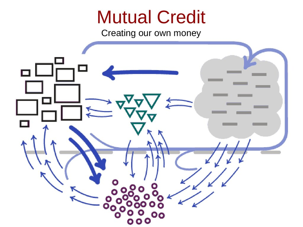 Mutual Credit Creating our own money