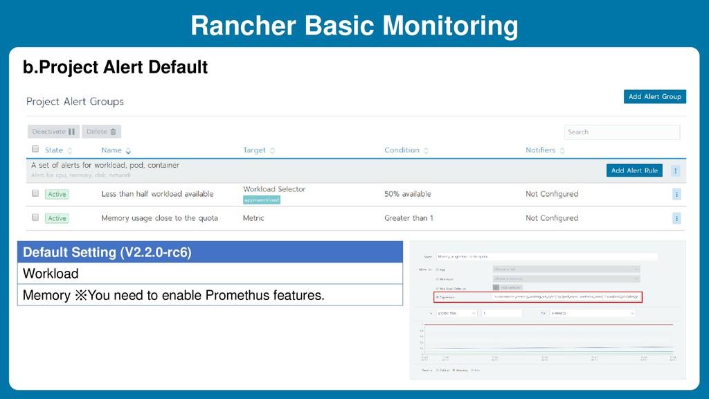 Rancher Basic Monitoring Default Setting (V2.2....