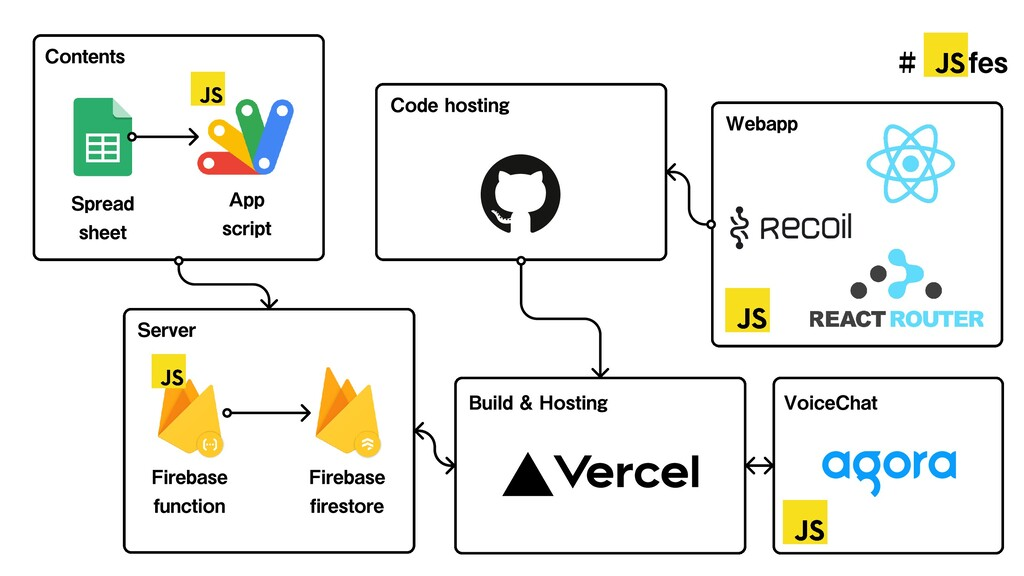 Server Webapp Code hosting Build & Hosting Voic...