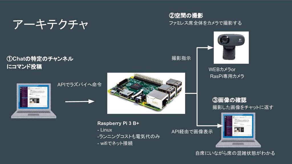 アーキテクチャ Raspberry Pi 3 B+ - Linux -ランニングコストも電気代...