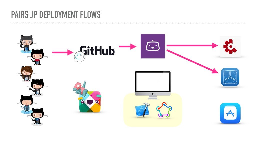 PAIRS JP DEPLOYMENT FLOWS
