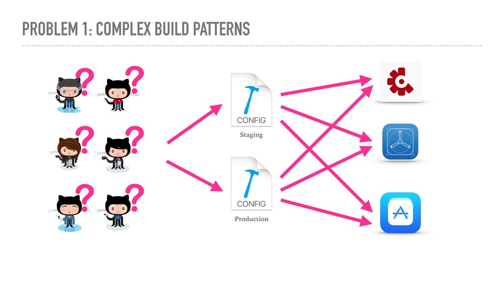PROBLEM 1: COMPLEX BUILD PATTERNS Staging Produ...