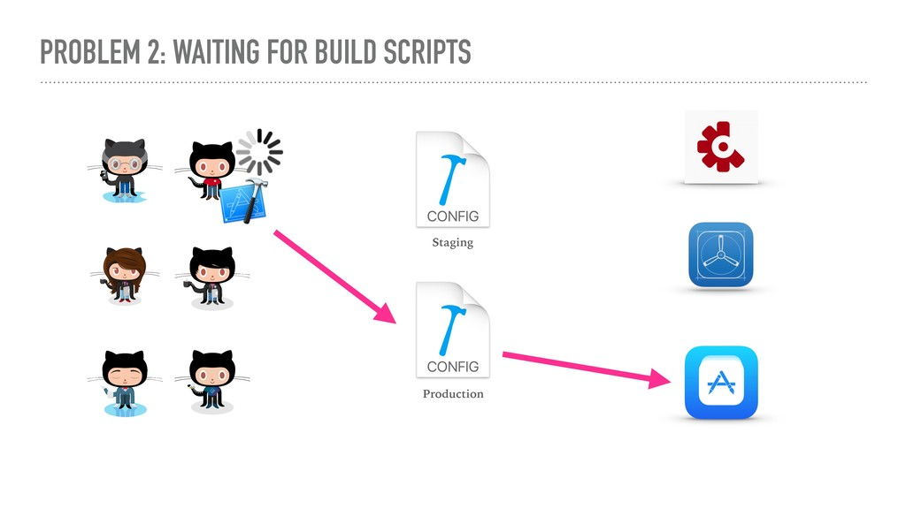 PROBLEM 2: WAITING FOR BUILD SCRIPTS Staging Pr...