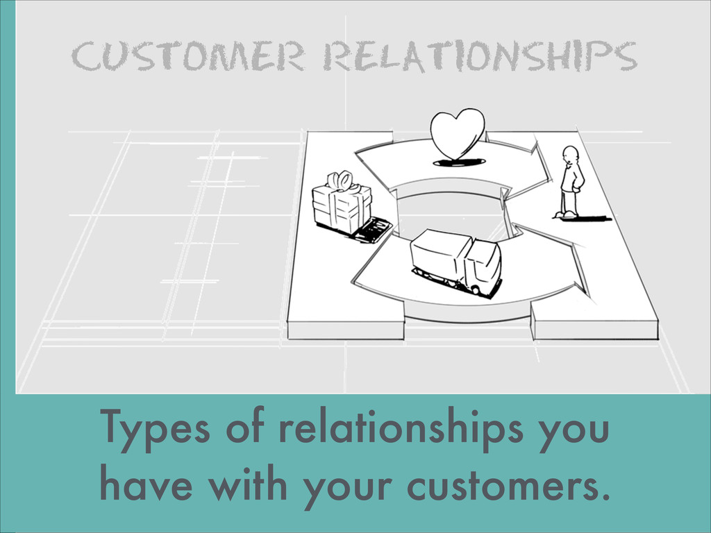 CUSTOMER RELATIONSHIPS images by JAM Types of r...