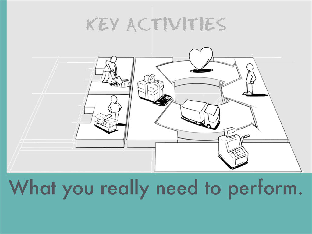 KEY ACTIVITIES images by JAM What you really ne...