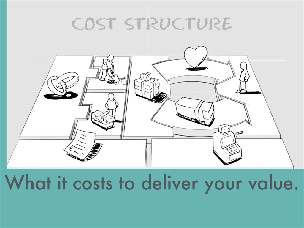 COST STRUCTURE images by JAM What it costs to d...