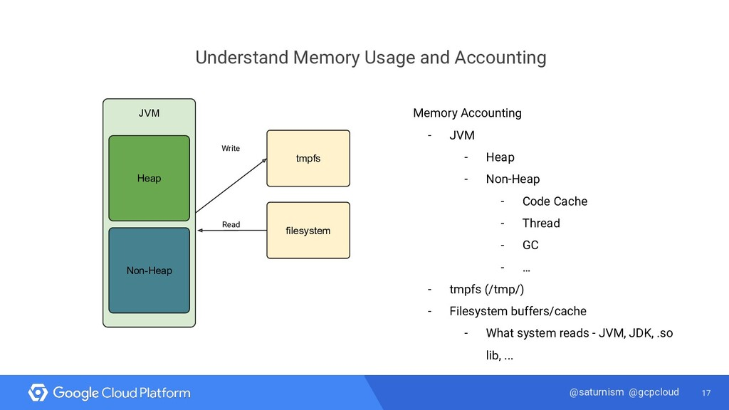 17 @saturnism @gcpcloud Understand Memory Usage...