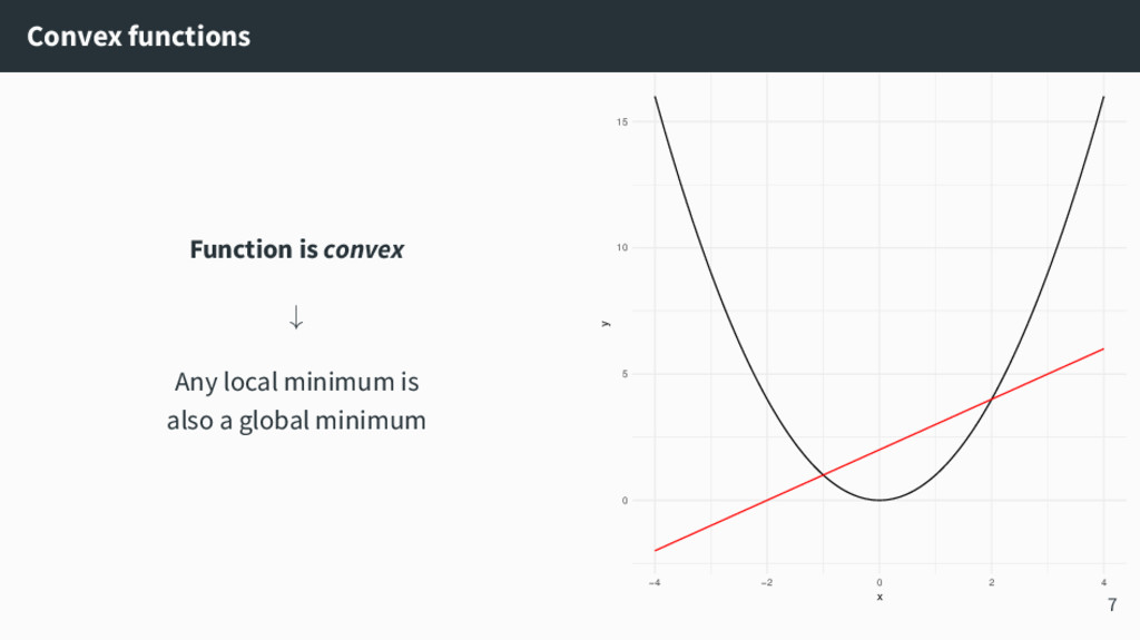 Convex functions Function is convex ↓ Any local...