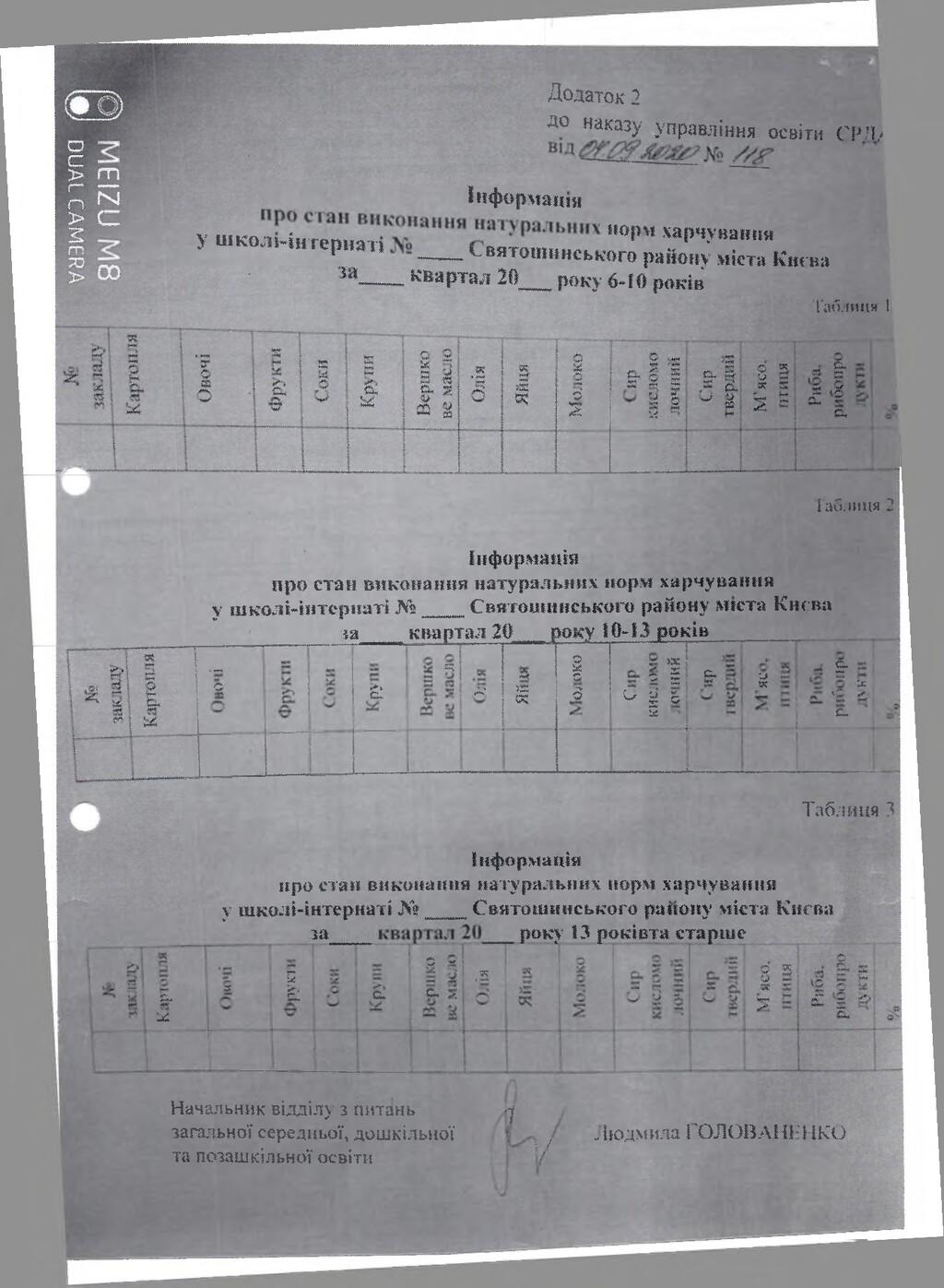 Додаток 2 до наказу управління освіти (1ТМ/ г-»...