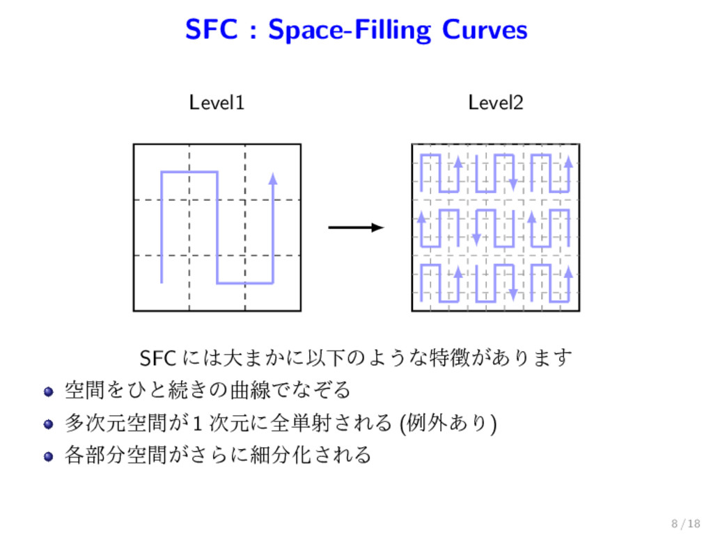 SFC : Space-Filling Curves Level1 Level2 SFC ʹ͸...