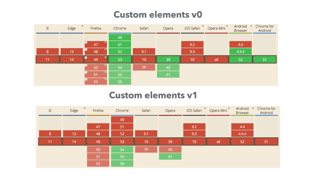 Custom elements v0 Custom elements v1