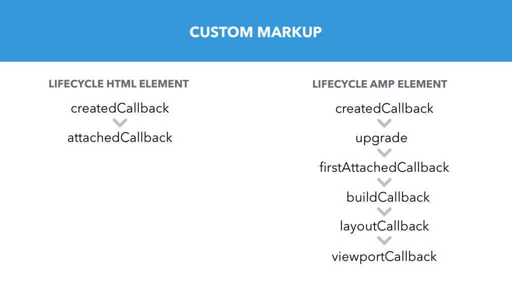 CUSTOM MARKUP upgrade firstAttachedCallback buil...