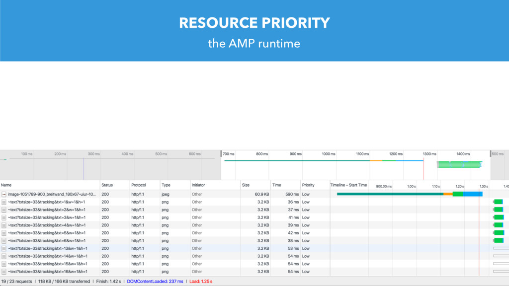 RESOURCE PRIORITY the AMP runtime