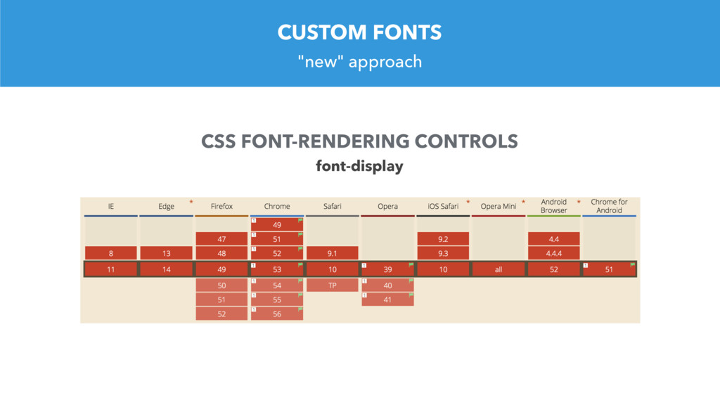 """""""new"""" approach CUSTOM FONTS CSS FONT-RENDERING ..."""