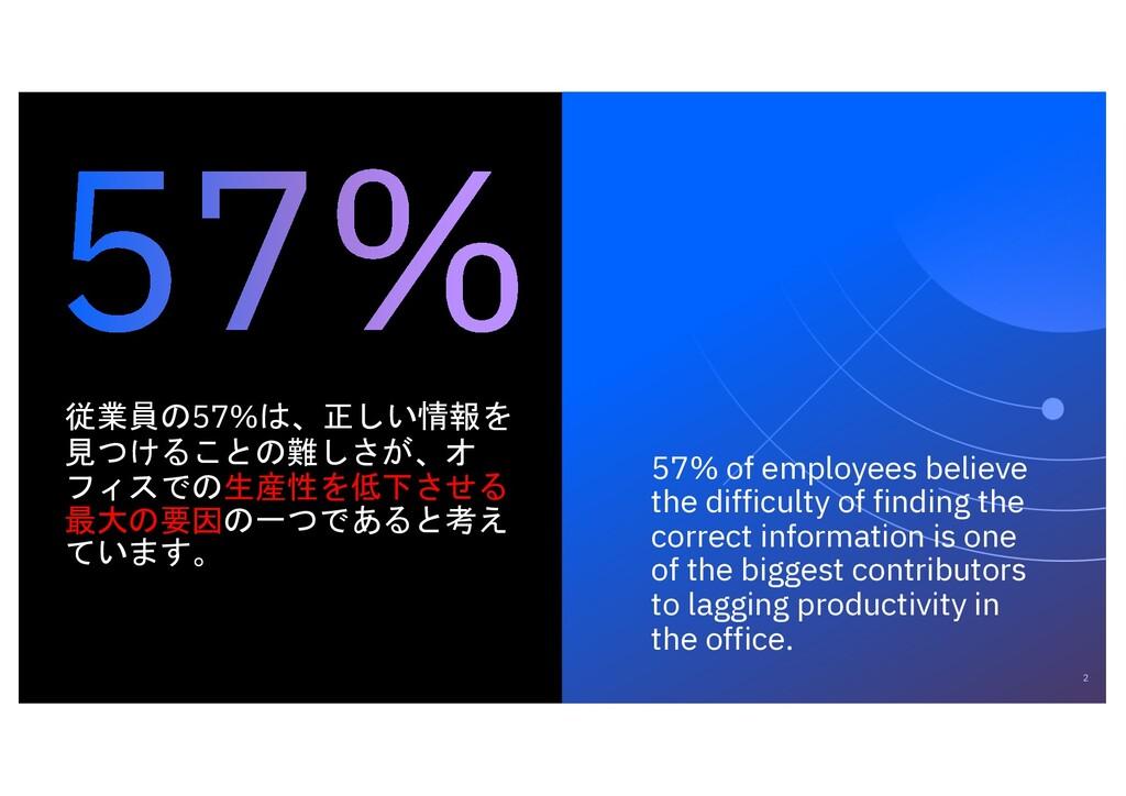 2 従業員の57%は、正しい情報を 見つけることの難しさが、オ フィスでの生産性を低下させる ...