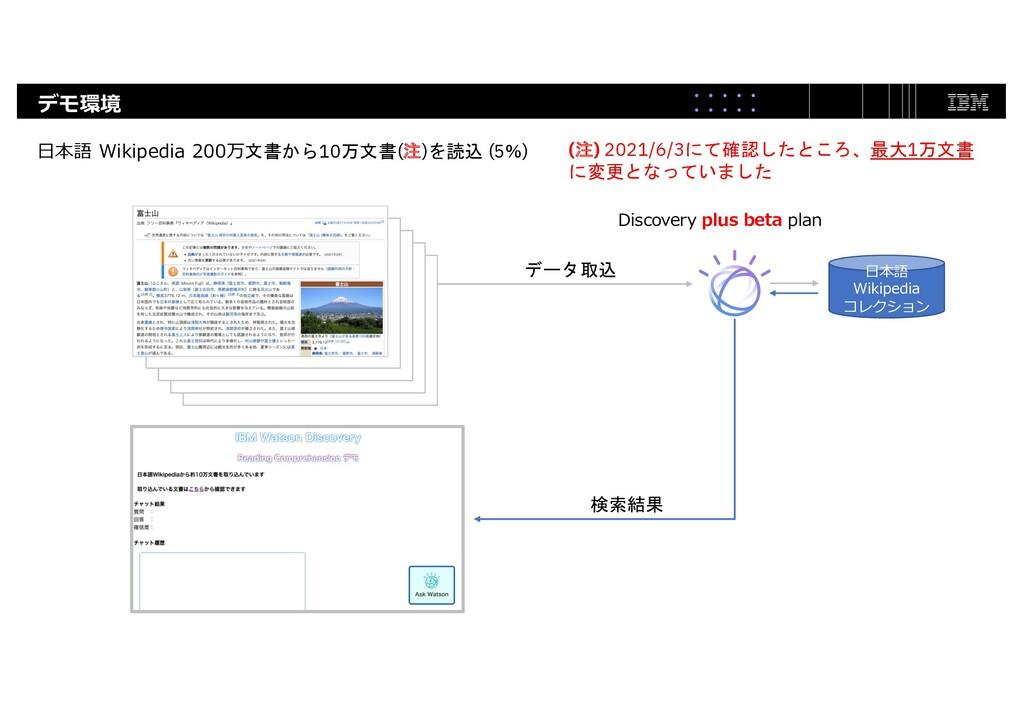 デモ環境 ⽇本語 Wikipedia コレクション Discovery plus beta p...