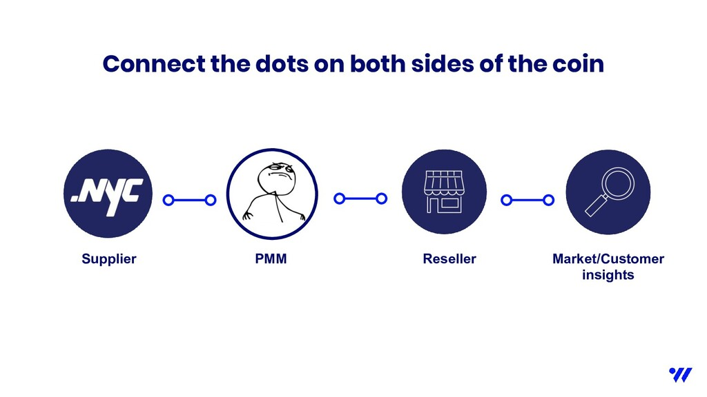 Connect the dots on both sides of the coin Supp...