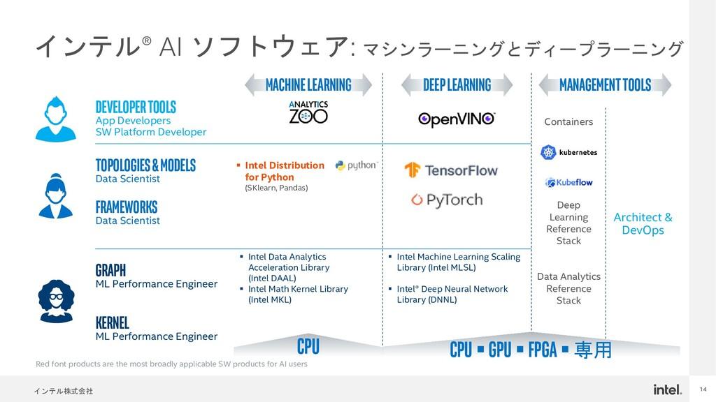 インテル株式会社 14 インテル® AI ソフトウェア: マシンラーニングとディープラーニング...