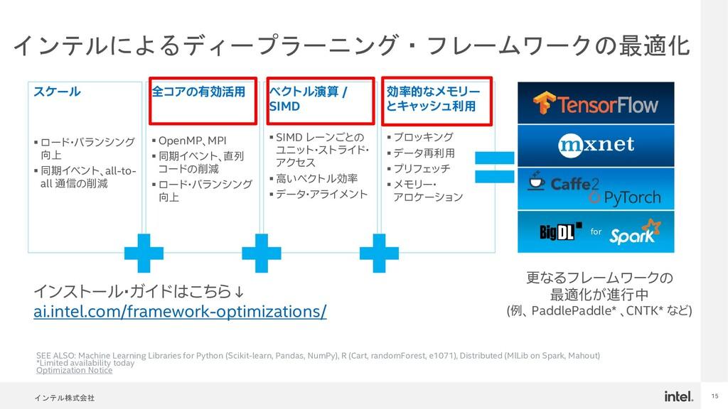 インテル株式会社 15 インテルによるディープラーニング・フレームワークの最適化 for イン...