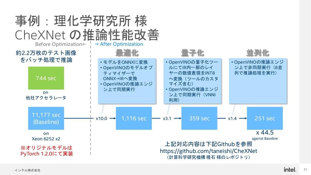 インテル株式会社 21 事例:理化学研究所 様 CheXNet の推論性能改善 744 sec...