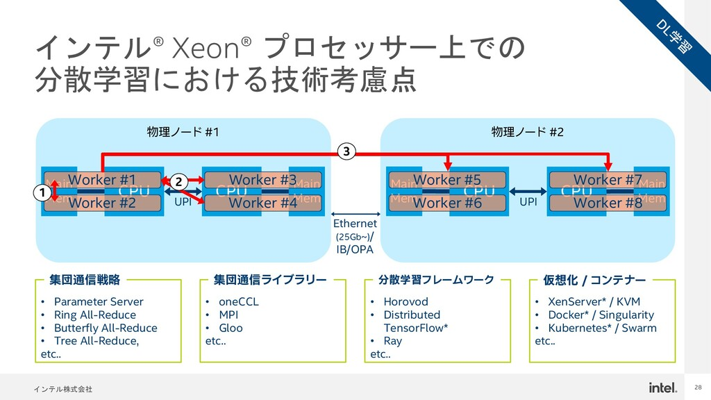 インテル株式会社 28 インテル® Xeon® プロセッサー上での 分散学習における技術考慮点...