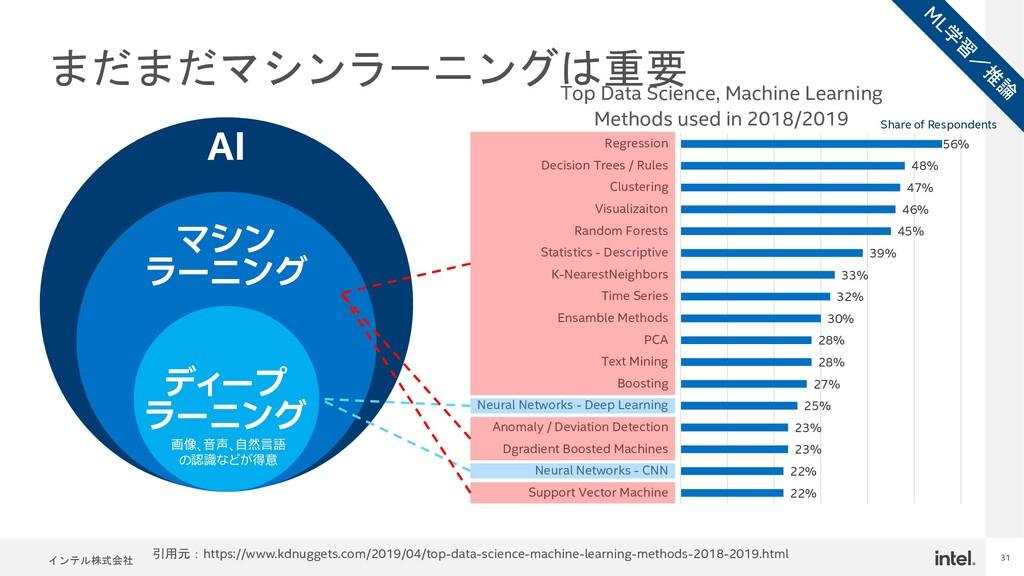 インテル株式会社 31 まだまだマシンラーニングは重要 22% 22% 23% 23% 25%...