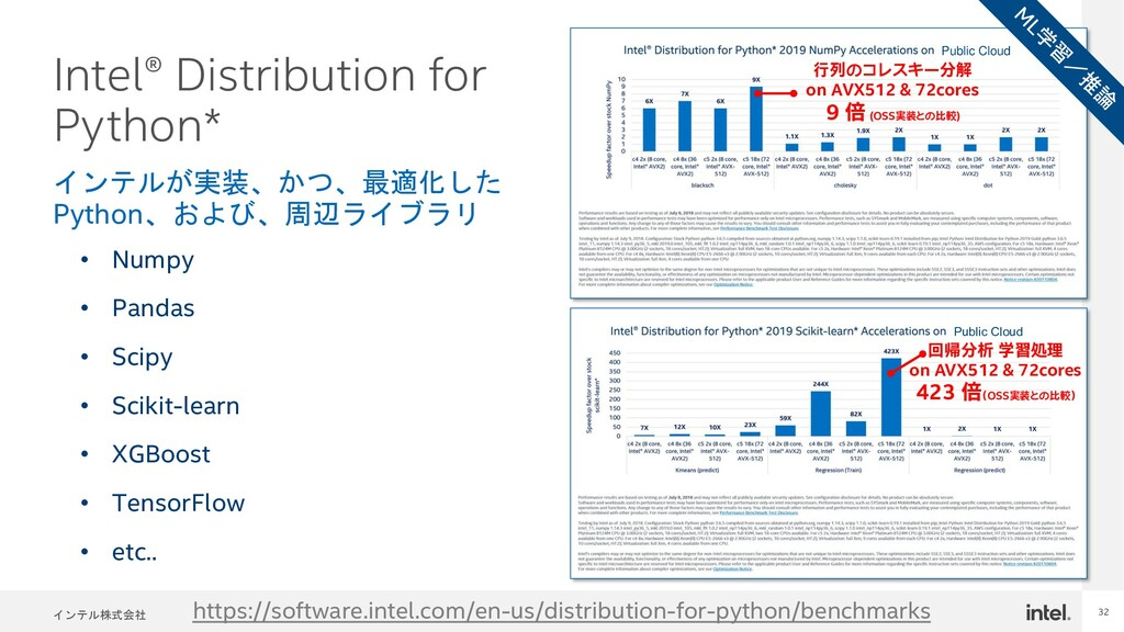 インテル株式会社 32 Intel® Distribution for Python* • N...
