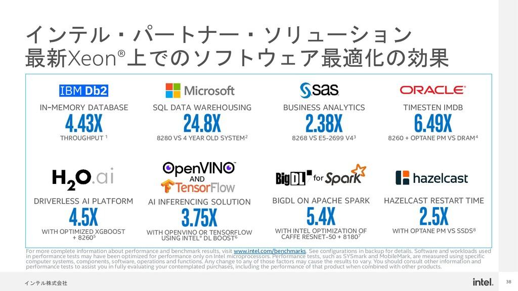 インテル株式会社 38 インテル・パートナー・ソリューション 最新Xeon®上でのソフトウェア...