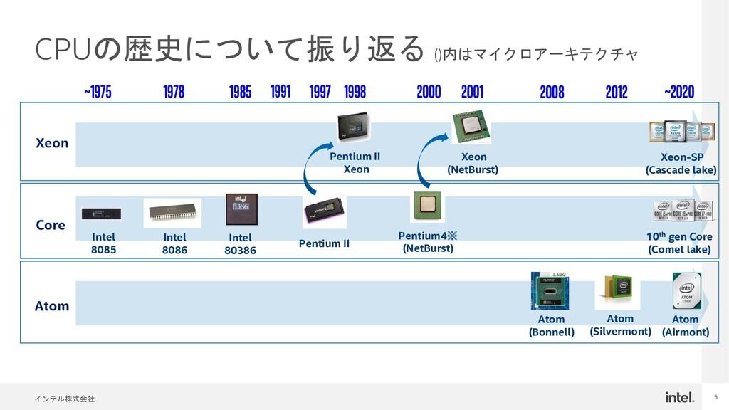 インテル株式会社 5 CPUの歴史について振り返る ()内はマイクロアーキテクチャ Penti...