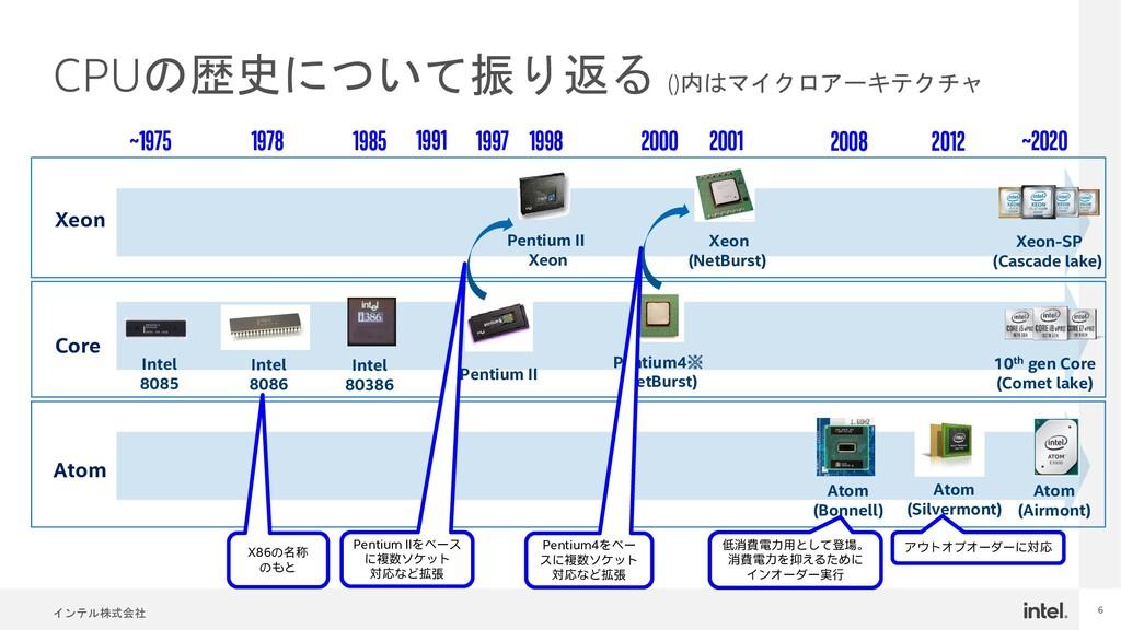 インテル株式会社 6 CPUの歴史について振り返る ()内はマイクロアーキテクチャ Penti...