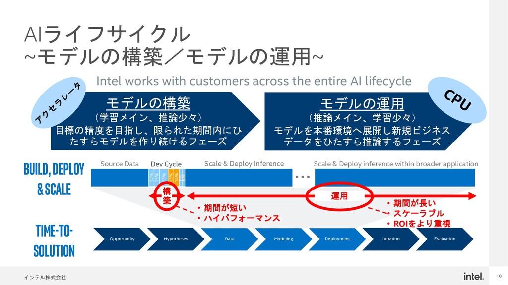 インテル株式会社 10 AIライフサイクル ~モデルの構築/モデルの運用~ TIME-TO- ...