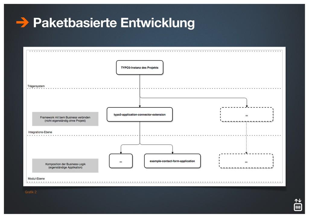 Paketbasierte Entwicklung Grafik 2