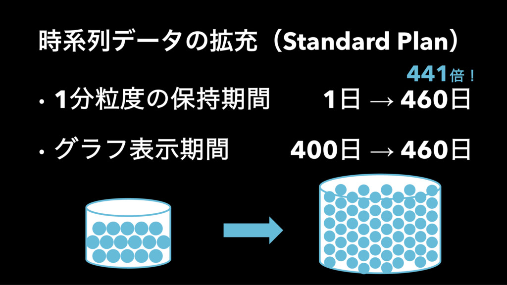 ܥྻσʔλͷ֦ॆʢStandard Planʣ • 1ཻͷอظؒ 1 → 460 ...
