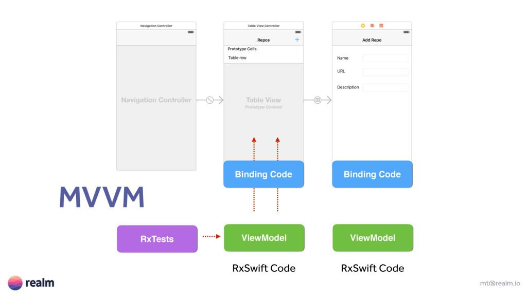 mt@realm.io ViewModel RxSwift Code RxSwift Code...