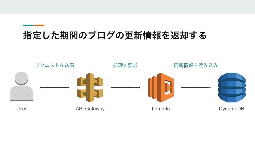 ࢦఆͨ͠ظؒͷϒϩάͷߋ৽ใΛฦ٫͢Δ User API Gateway Lambda Dy...