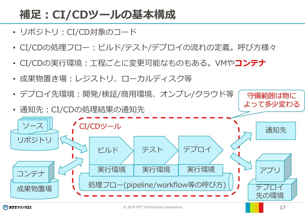 © 2019 NTT TechnoCross Corporation 17 補足:CI/CDツ...