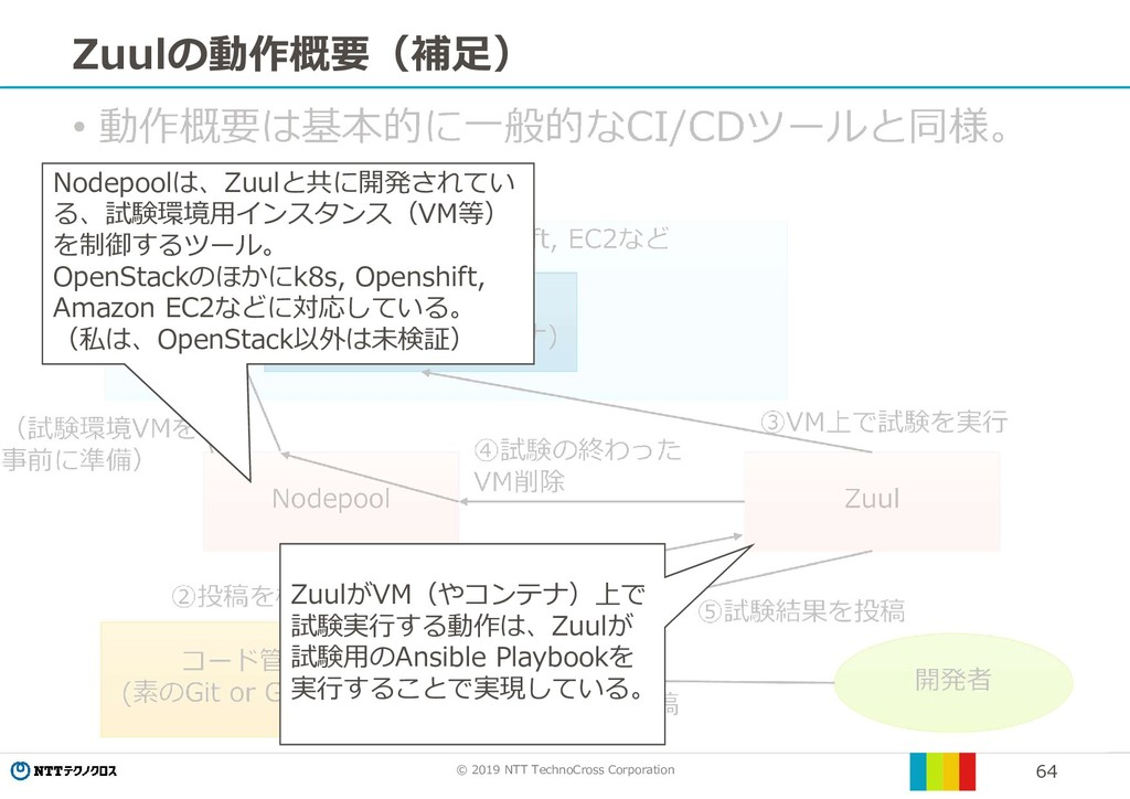 © 2019 NTT TechnoCross Corporation 64 Zuulの動作概要...