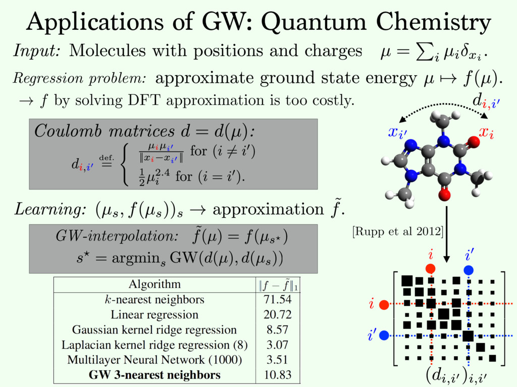 Applications of GW: Quantum Chemistry Regressio...