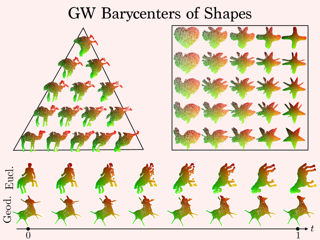GW Barycenters of Shapes Geod. Eucl. t 0 1