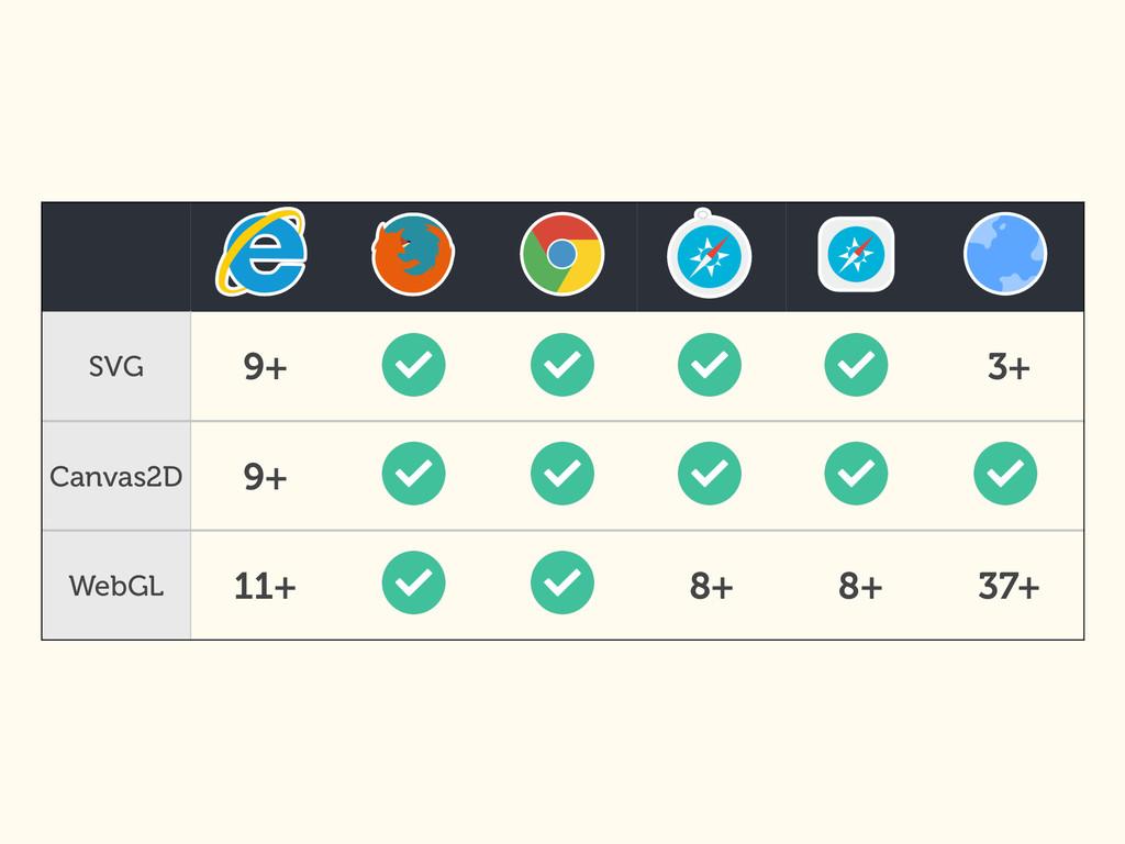 SVG 9+ 3+ Canvas2D 9+ WebGL 11+ 8+ 8+ 37+