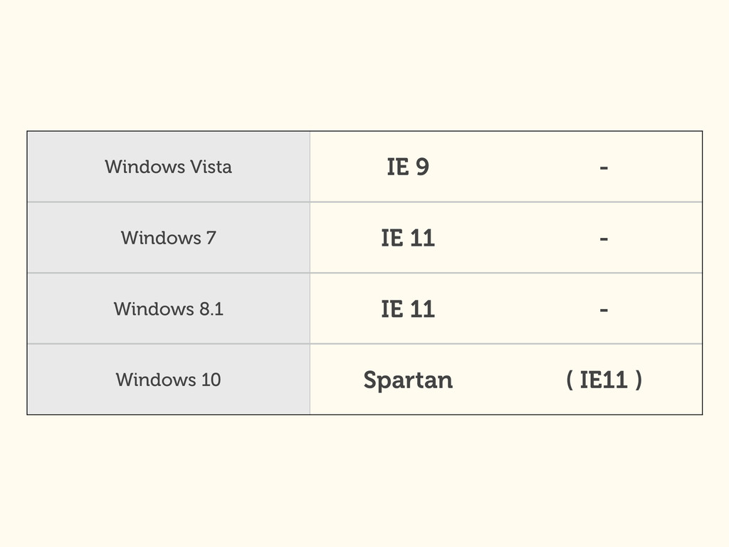 Windows Vista IE 9 - Windows 7 IE 11 - Windows ...