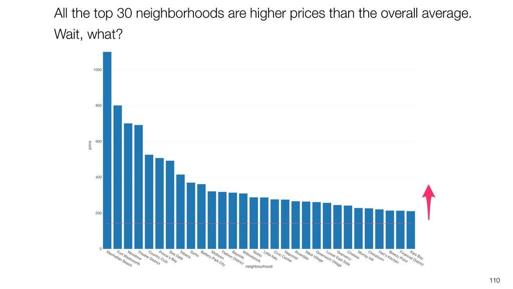 110 All the top 30 neighborhoods are higher pri...