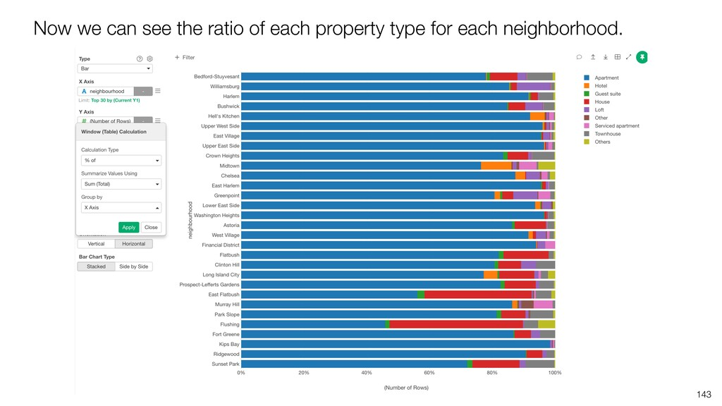 143 Now we can see the ratio of each property t...
