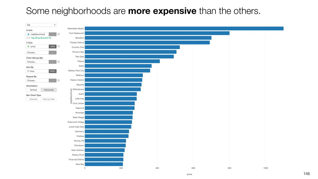 146 Some neighborhoods are more expensive than ...