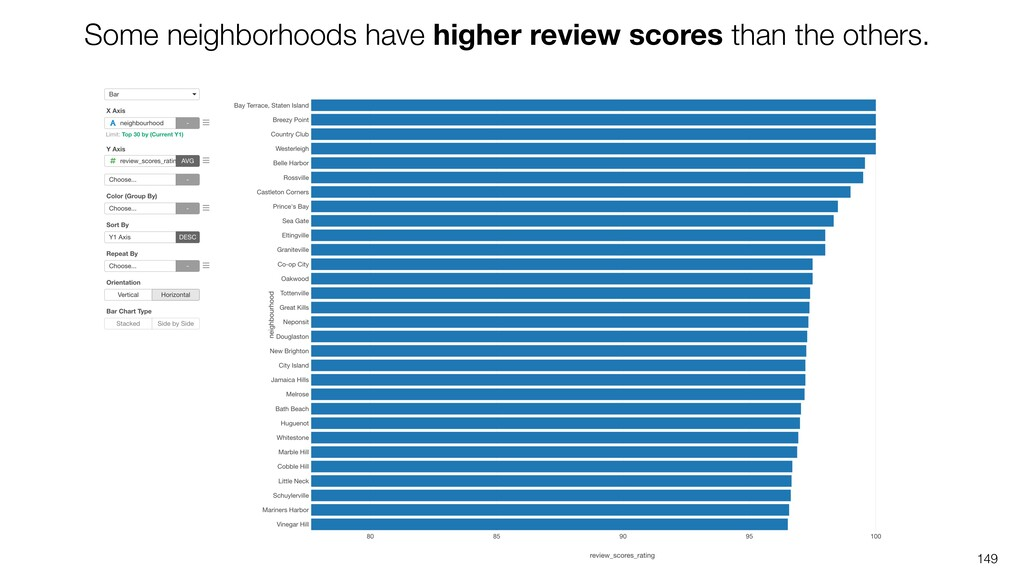 149 Some neighborhoods have higher review score...