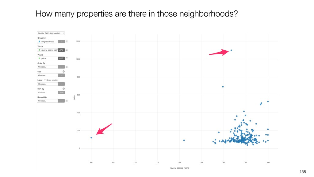 158 How many properties are there in those neig...